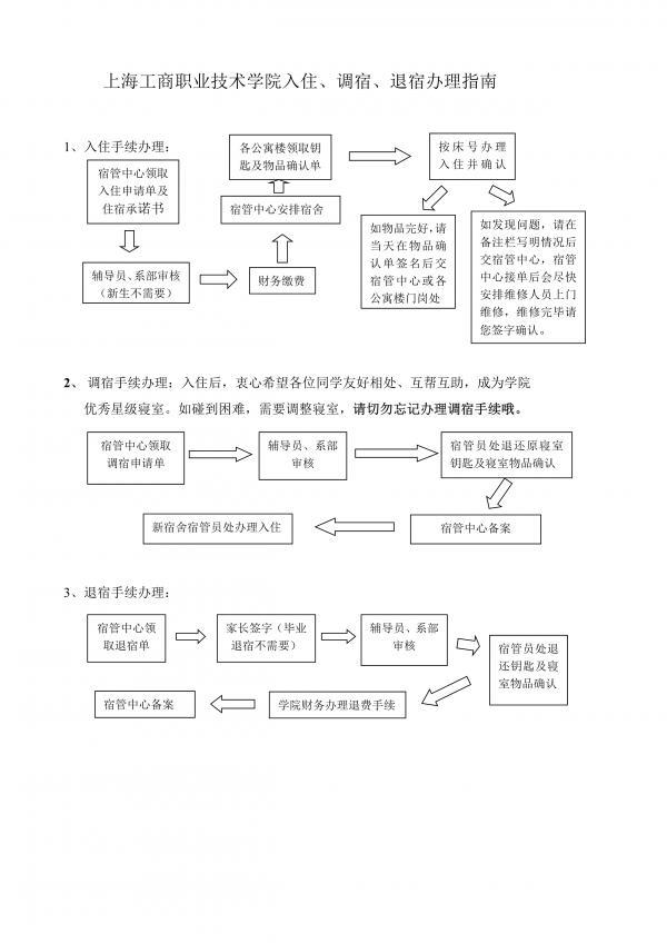 上海工商职业技术学院入住、调宿、退宿办理指南_1.jpg